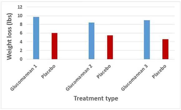 Glucomannan weight loss results