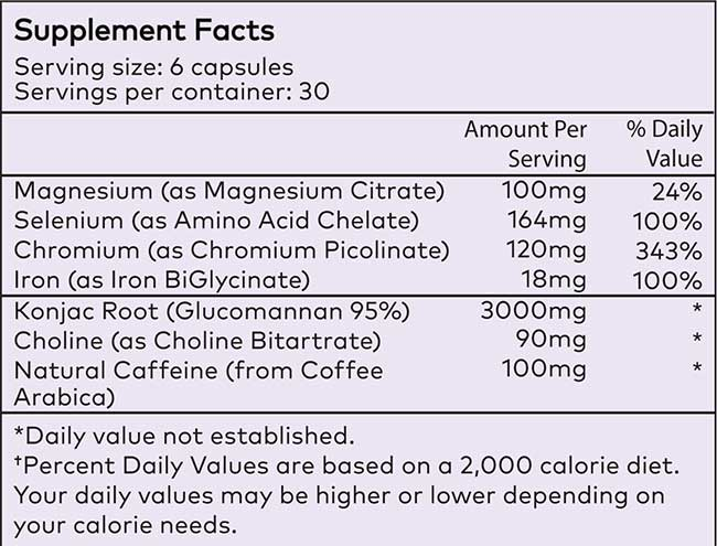 Ingredients profile