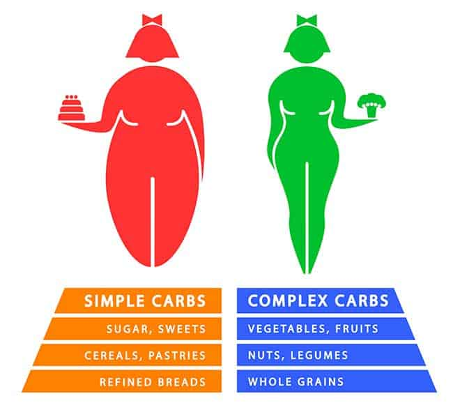 Simple and complex carbs